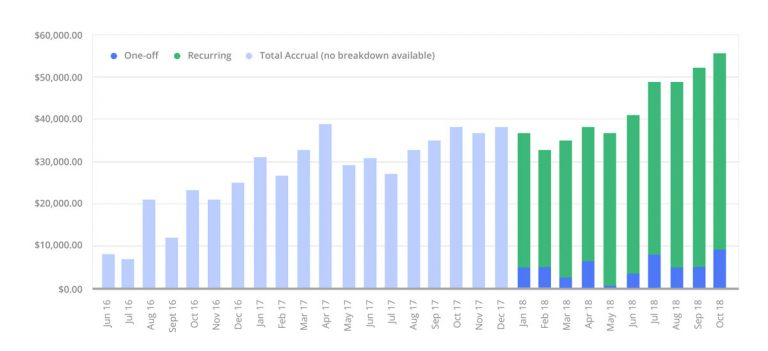 Revenue Growth Case Study SEOReseller.com