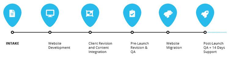 Outsource Web Design Timeline SEOReseller.com