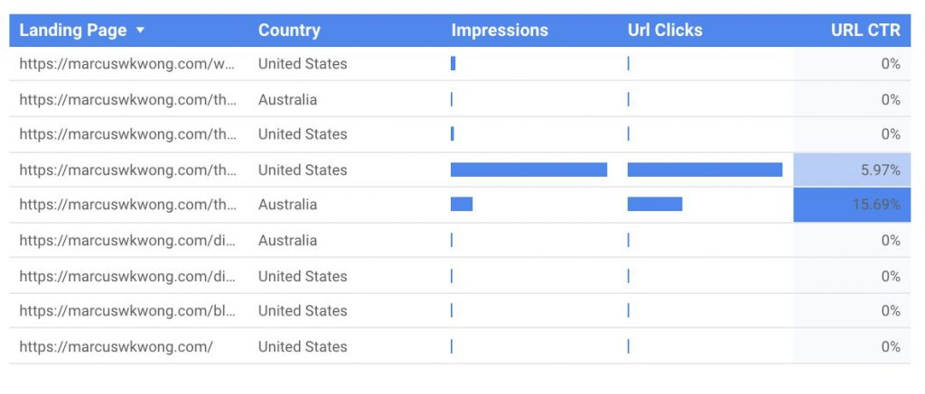 Google Search Console Data Guide-SEOReseller-Country Filter Granular