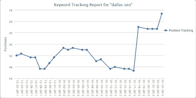 Keyword Tracking Report