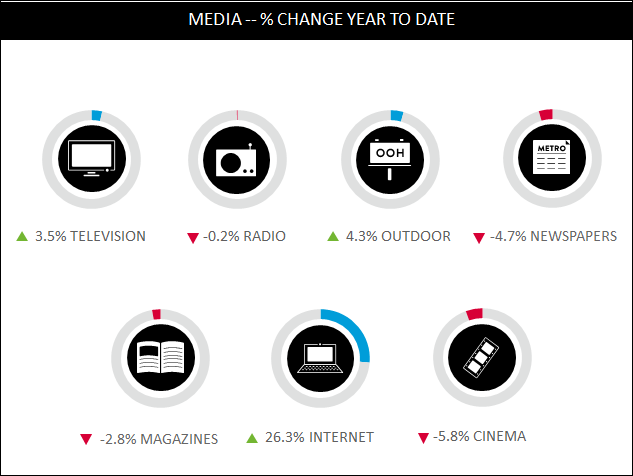 Report: Ad Spend for Internet Increased Over 26% in the First Quarter of 2013