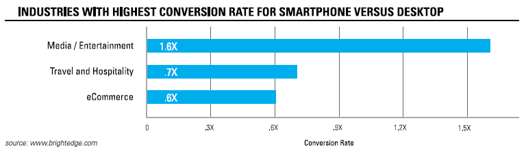 Study: Mobile Gains Power over Desktops in Driving Traffic, Catches Up on Conversions