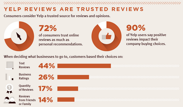 Study: 90% of Business Owners and Consumers Trust Yelp Reviews