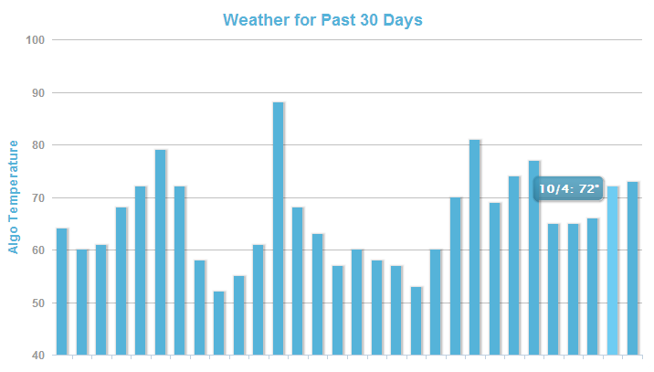 MozCast shows an increase 66 degrees on Thursday, Oct. 3, to 72 degrees on Friday, Oct. 4.