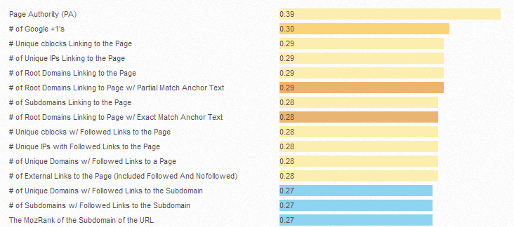 2013 Search Engine Ranking Factors Survey Results Released