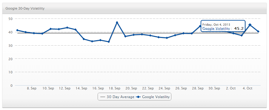 SERPs.com shows increased volatility from 37.3 on Thursday to 45.2 on the day Penguin 2.1 was released.