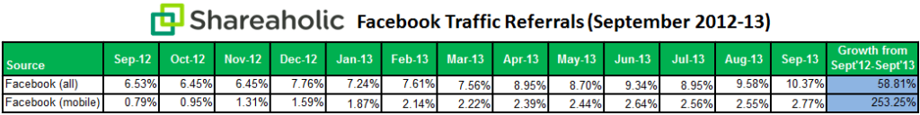 Facebook Mobile Traffic Up 253% According to Study