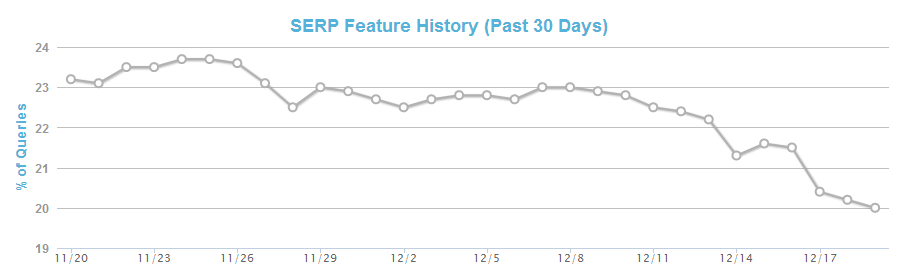 MozCast graph showing the decline in authorship display on the SERPs
