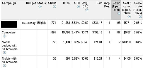 Google AdWords tracking mobile performance