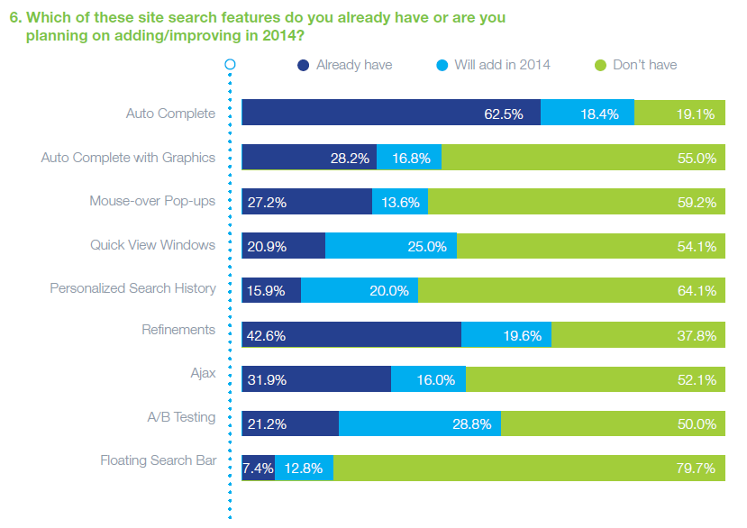 Most respondents aren't using many of the features of site search yet, but are planning to integrate these features in 2014.