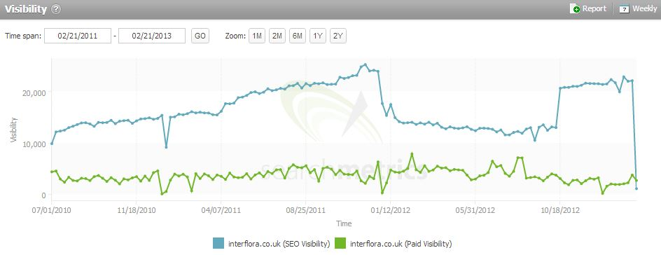 A graph showing how Interflora's SEO visibility dropped after being penalized
