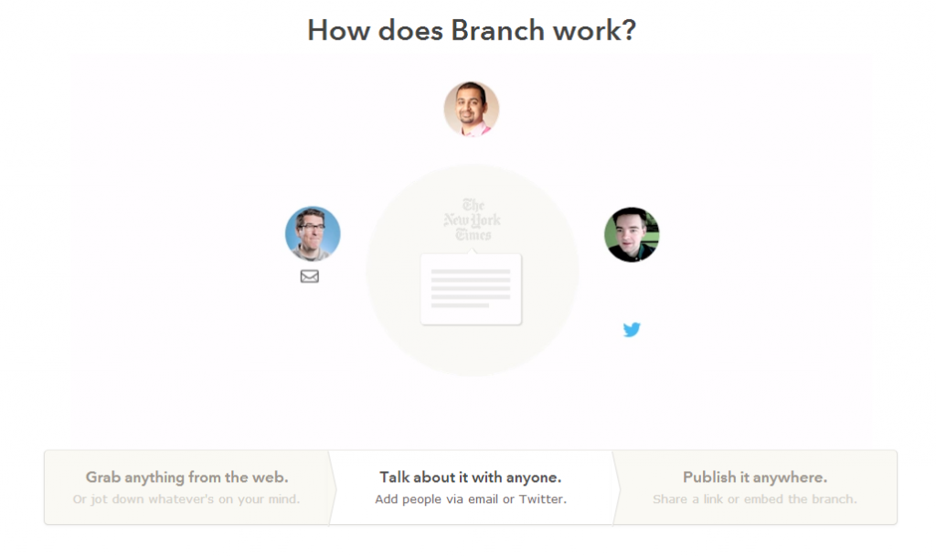 The diagram on Branch.com that shows how their service works