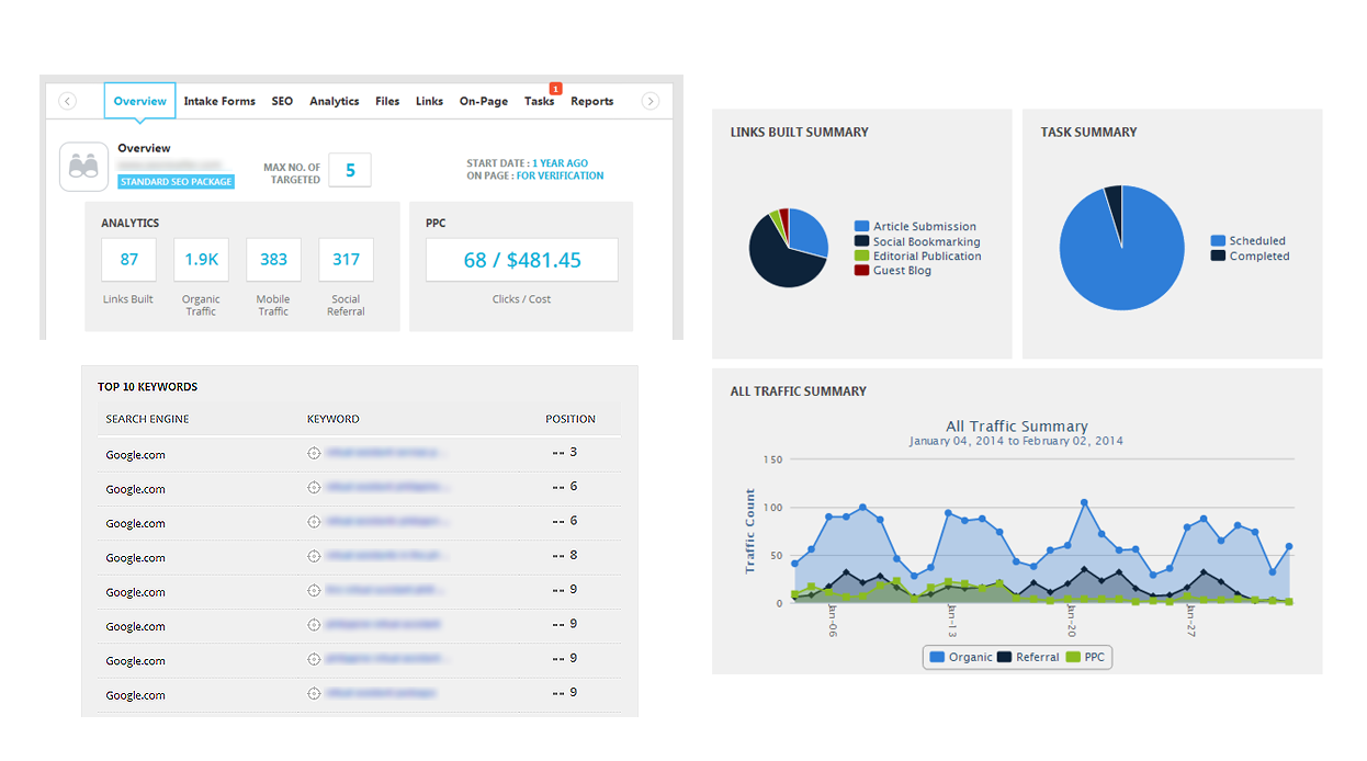 SEO and Digital Marketing Data Visualization: Three Foreseeable Trends
