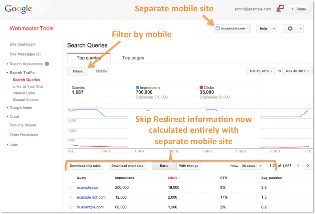 The updates for mobile site tracking on Google Webmaster Tools