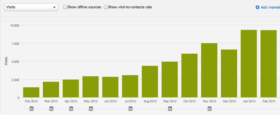 A graph showing the increase in a blog's Visits over the course of a year