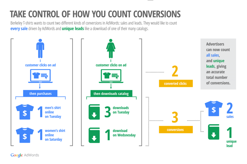 Google AdWords' infographic showing how flexible conversion counting works using Berkeley Tees as an example