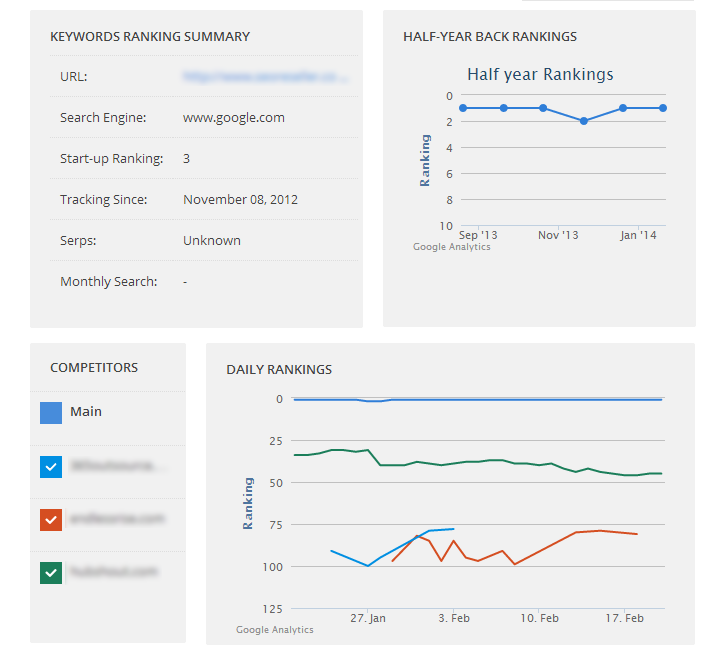 The competitor tracking graph, where you'll see your competitors' ranking movements for a specific keyword