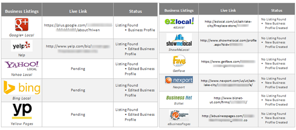 Local listings we've optimized and created for the client