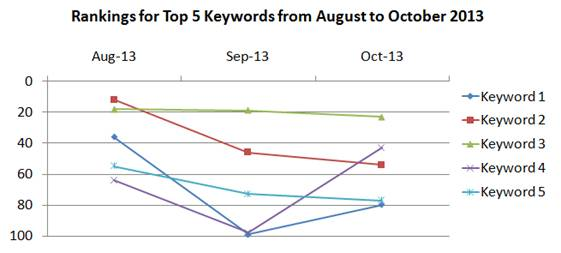 Ranking decrease because of toxic links from August to October 2013