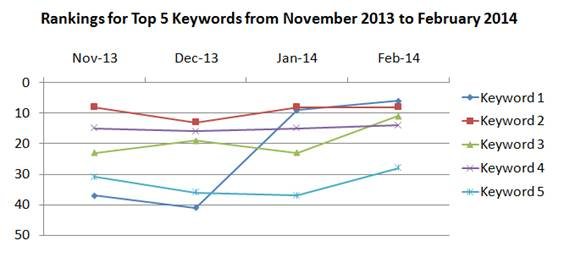 Ranking increase because of link cleanup from November 2013 to February 2013