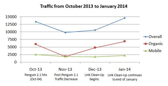 Traffic trend before and after link cleanup, from October 2013 to January 2014