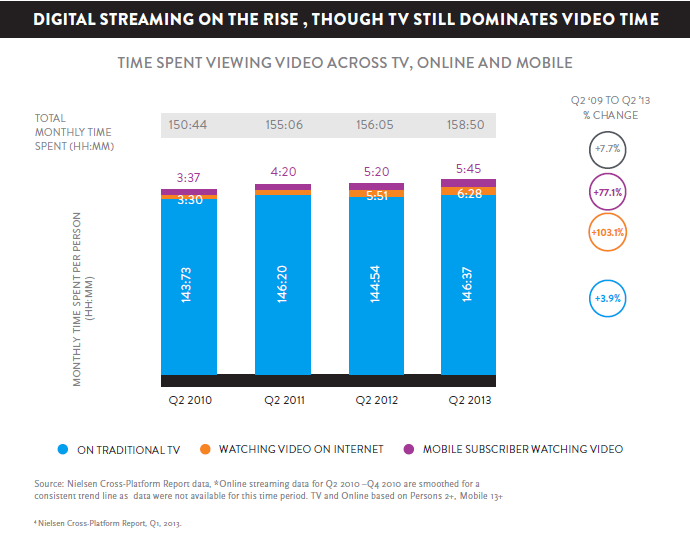 Nielsen report shows that digital streaming is on the rise