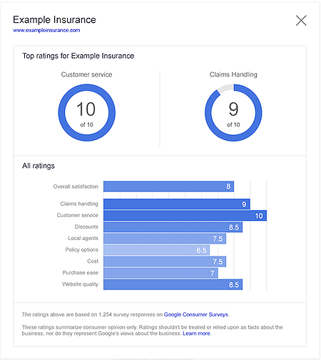 Detailed consumer ratings report from Google Consumer Surveys