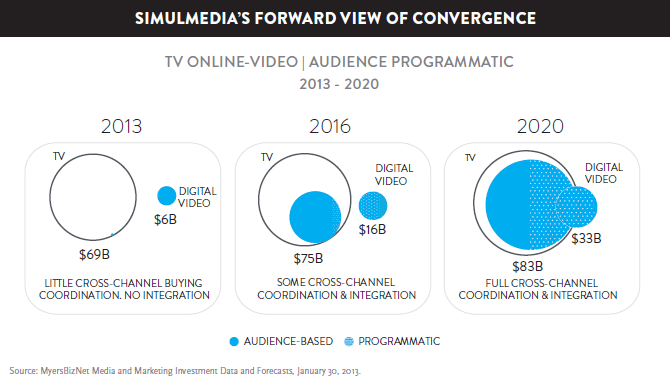 Nielsen and Simulmedia's projected merging of TV and online video from 2013 to 2020
