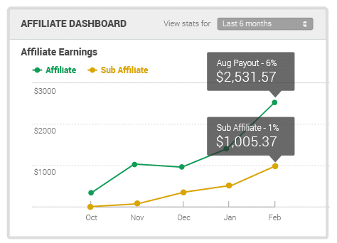grow-affiliate-commission-chart
