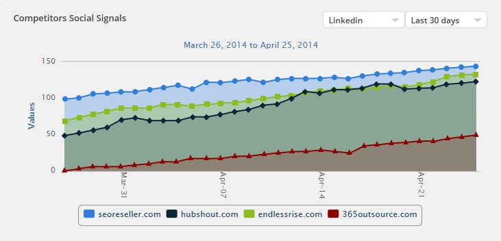 competitors social signal chart