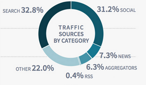 Parse.ly's latest Authority Report findings on Traffic Sources by Category