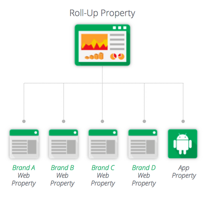 Google Analytics Premium's new Roll-Up Property ties together multiple platform touchpoints easier.