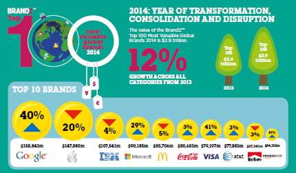 Millward Brown's 2014 BrandZ Top 100 Report, showing Google as the top brand