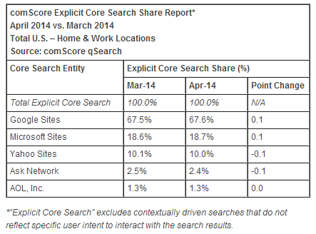comScore's Explicit Core Search Share Report by percentage