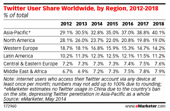 Twitter user share worldwide, with projected figures until 2018