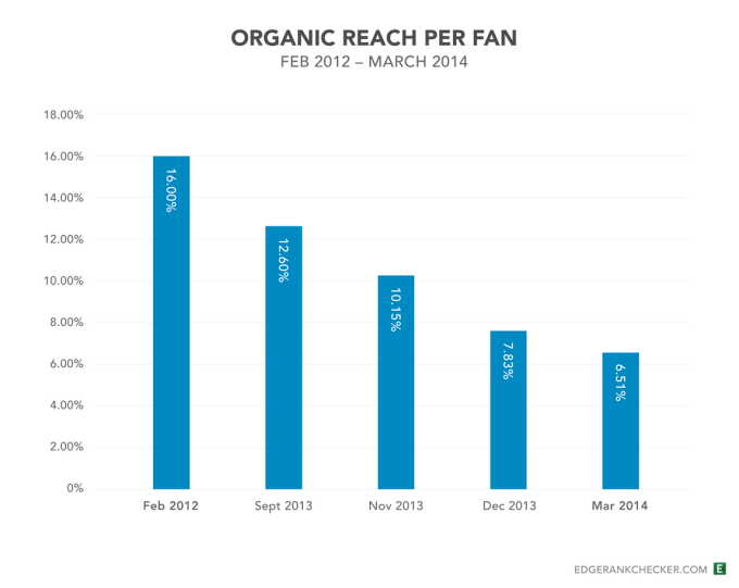 A graph showing the steady decline of organic reach per fan on Facebook
