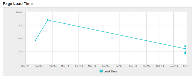 We optimized Our Site Speed and Load Time