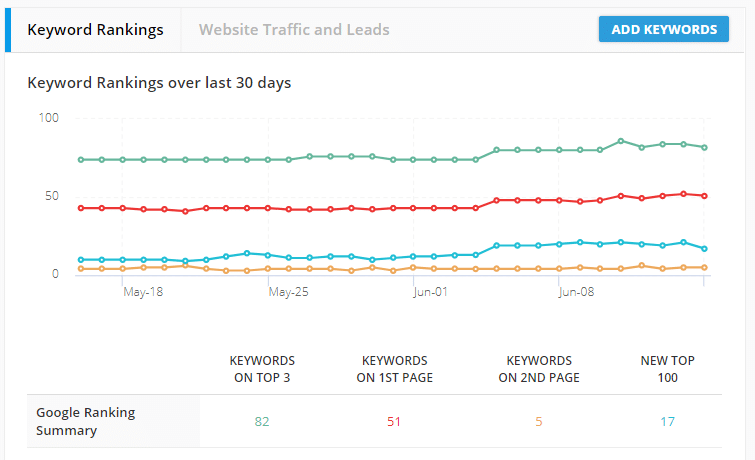Tracking keyword rankings
