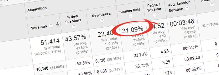5 Techniques to Reduce Your Site's Bounce Rate