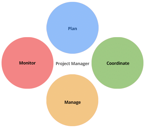 SEO Project Management: Dissecting The Project Manager Role