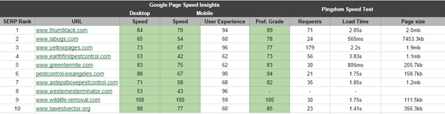 Does site speed influence rankings? [Case Study]