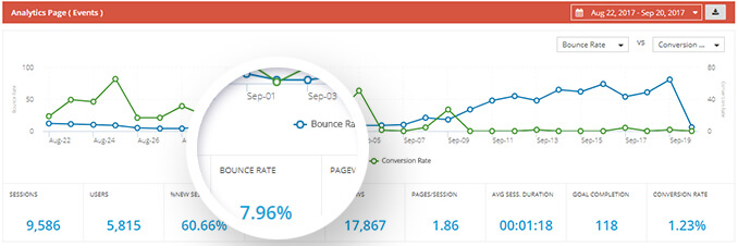 SEO Dashboard - Bounce Rate