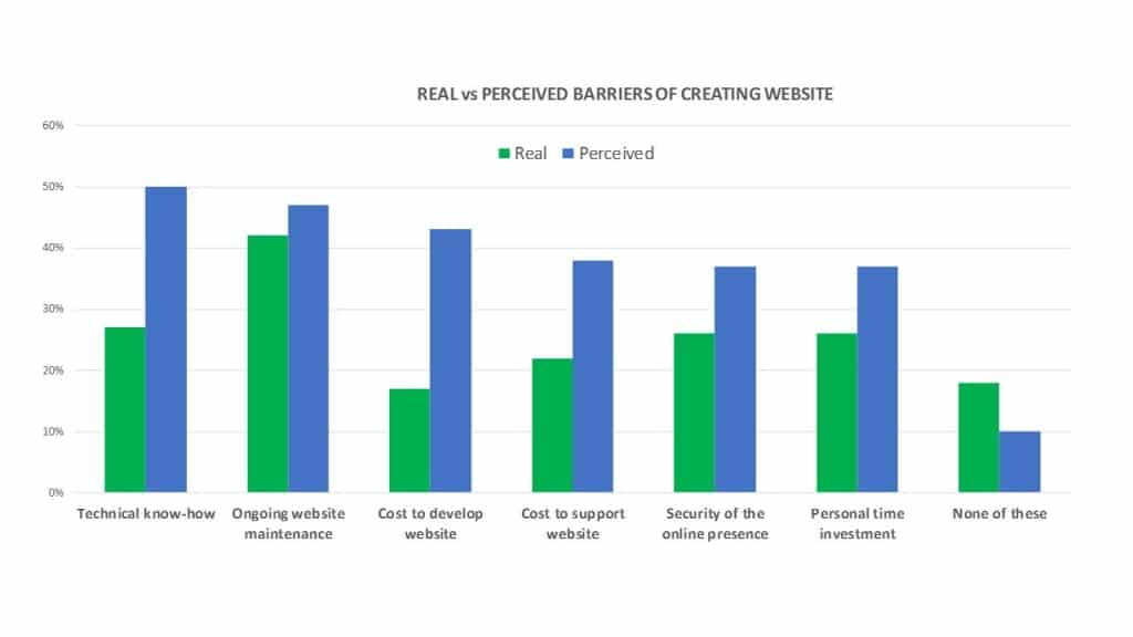 Real vs Perceived Barriers of Creating a Website