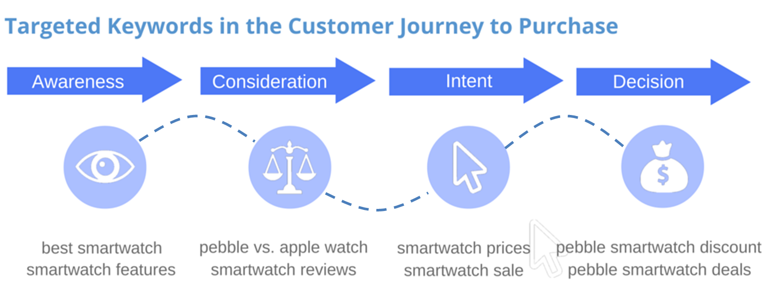 Targeted Keywords in the Customer Journey to Purchase - SEOReseller.com