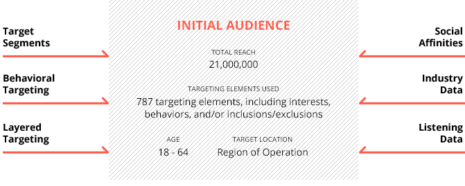 Initial Audience