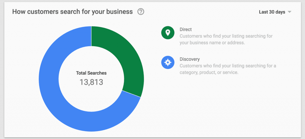 Google My Business customer search - SEOReseller