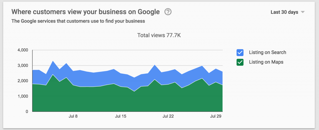 Google My Business Page View - SEOReseller