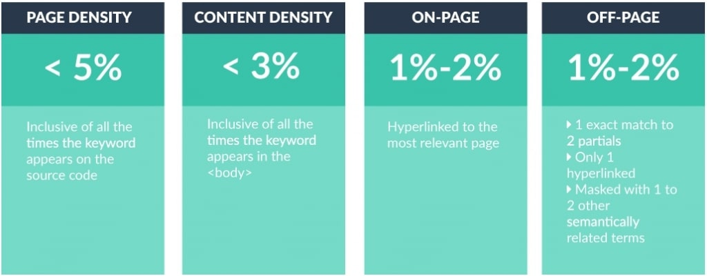 Keyword Density and Grouping