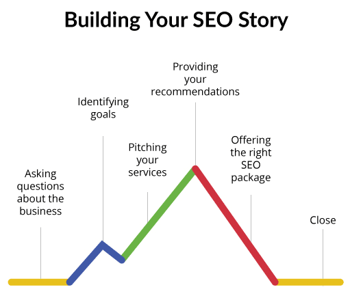 build-your-seo-story