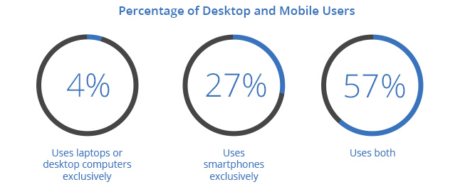 Desktop and Mobile Users